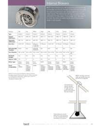 Internal Blowers Selection Chart Rv10-14