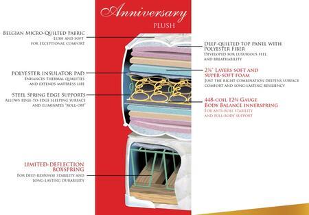 Gold Bond 941 Anniversary 941ANNSETT Mattress, 1