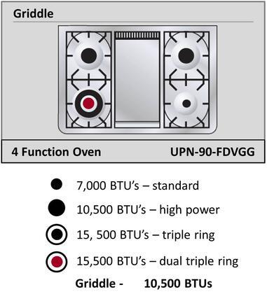 Ilve Nostalgie UPN90FDVGG Freestanding Gas Range , Cooktop Configuration