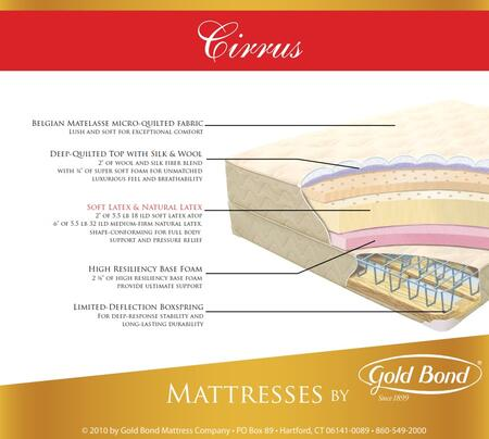 Gold Bond Natural Latex 868CIRRUSSETF Mattress, 1