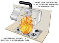 100% Fire Safe