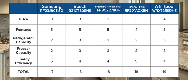 French Door Refrigerator Efficiency Chart