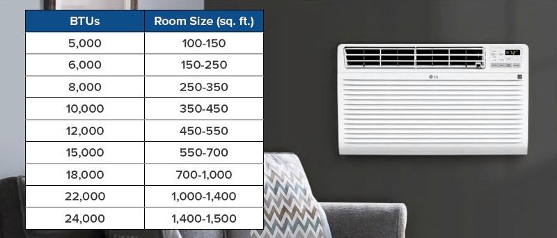 Air Conditioner BTUs