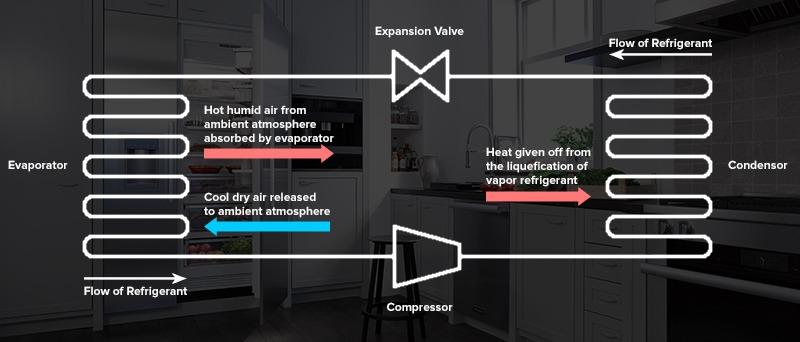 Compression Refrigeration System Diagram