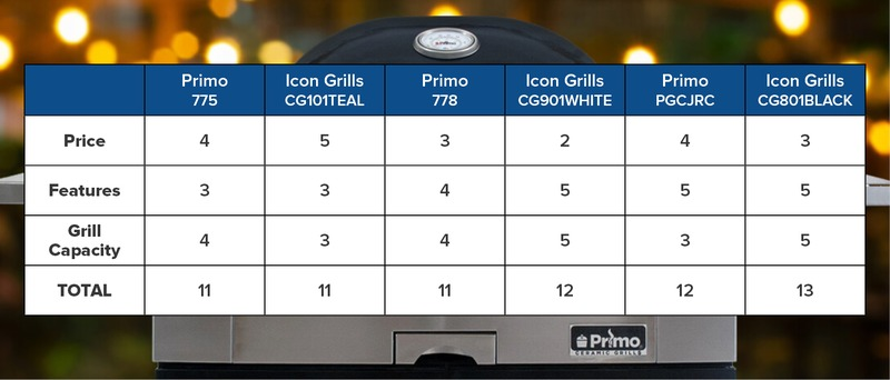 best kamado grill ratings 2021