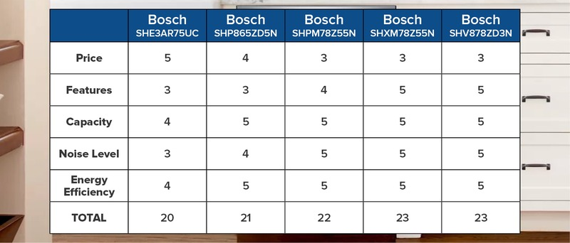 Top 5 Bosch Dishwashers 2021 Rating