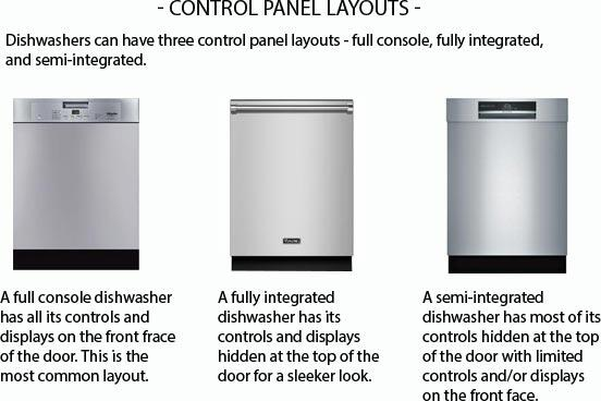 Your Guide to Dishwashers: Control Panel Layouts - Dishwashers can have three control panel layouts - full console, fully integrated, and semi-integrated.A full console dishwasher has all its controls and displays on the front faace of the door. This is the most common layout.<br /><br />A fully integrated dishwasher has its controls and displays hidden at the top of the door for a sleeker look.<br /><br />A semi-integrated dishwasher has most of its controls hidden at the top of the door with limited controls and/or displays on the front face.