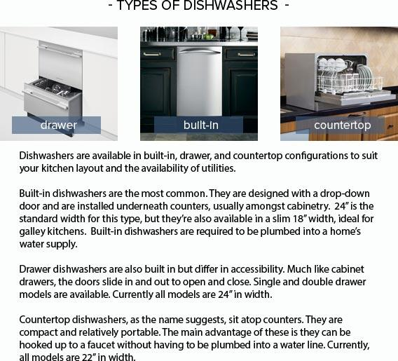 Your Guide to Dishwashers: Types of Dishwashers - Dishwashers are available in built-in, drawer, and countertop configurations to suit your kitchen layout and the availability of utilities. <br /></div><br />Built-in dishwashers are the most common. They are designed with a drop-down door and are installed underneath counters, usually amongst cabinetry. 24? is the standard width for this type, but they?re also available in a slim 18? width, ideal for galley kitchens. Built-in dishwashers are required to be plumbed into a home?s water supply. <br /><br />Drawer dishwashers are also built in but differ in accessibility. Much like cabinet drawers, the doors slide in and out to open and close. Single and double drawer models are available. Currently all models are 24? in width. <br /><br />Countertop dishwashers, as the name suggests, sit atop counters. They are compact and relatively portable. The main advantage of these is they can be hooked up to a faucet without having to be plumbed into a water line. Currently, all models are 22? in width.